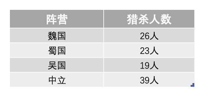 德研社首届三国群英赛顺利落幕!